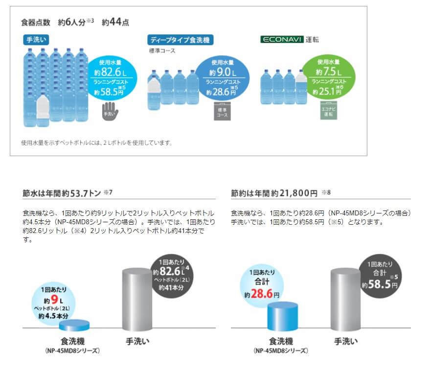 食洗機が節水・節約になる数字的根拠。年間21800円も節約できる可能性がある。